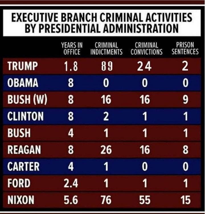 количество членов команды президента, которым предъявлены обвинения