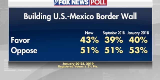количество поддерживающих и не поддерживающих строительство стены