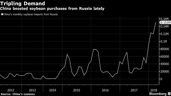 график поставок соевых бобов из России в Китай