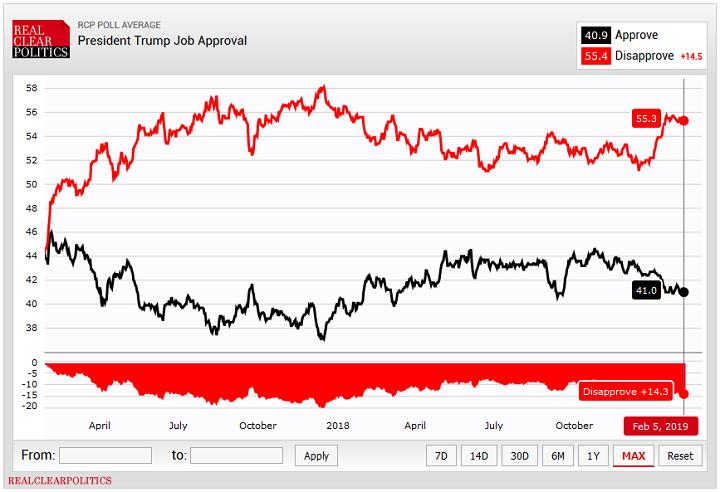 рейтинг Трампа до выступления