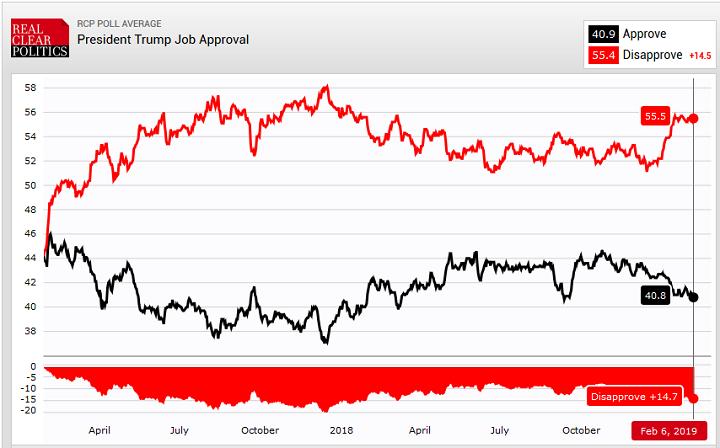 рейтинг Трампа после выступления
