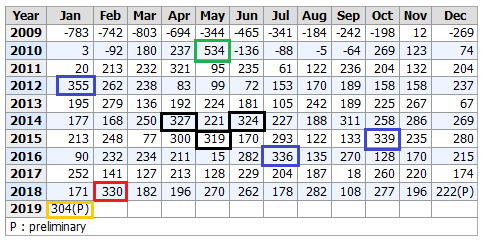 таблица сколичеством новых рабочих мест по месяцам