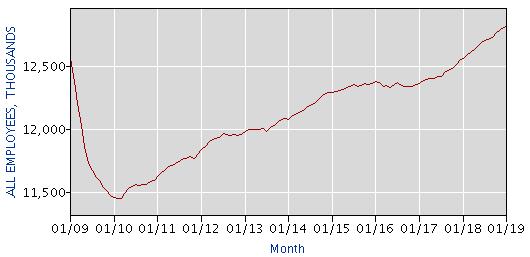тенденция роста рабочих мест в промышленности