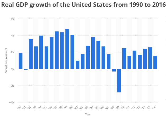годовой ВВП