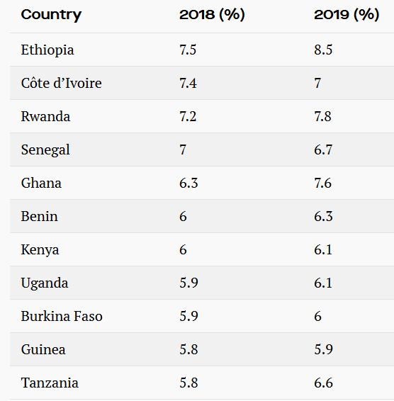 самые быстрорастущие экономики мира