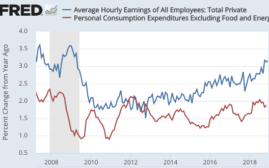 заработная плата и инфляция