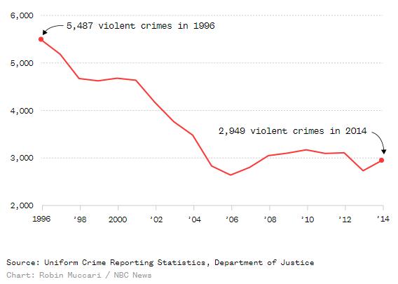 преступления связанные с насилием