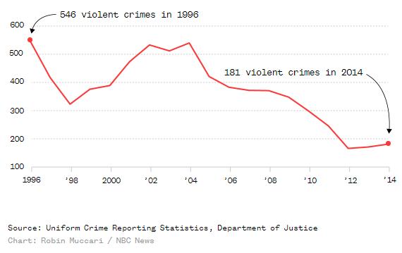 преступления связанные с насилием в городе Маккален