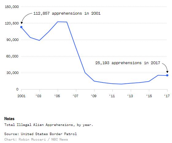количество задержаний нелегальных иммигрантов в Эль-Пасо