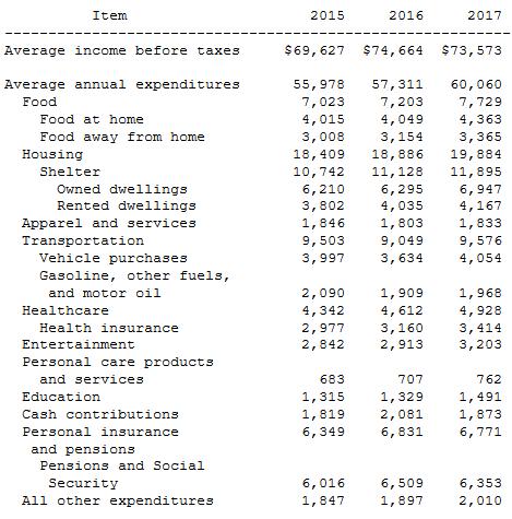 доходы и расходы средней американской семьи