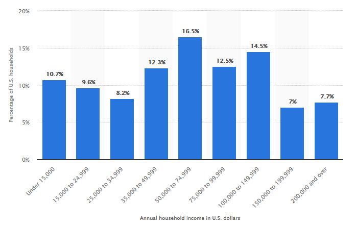 зависимость количества семей от доходов