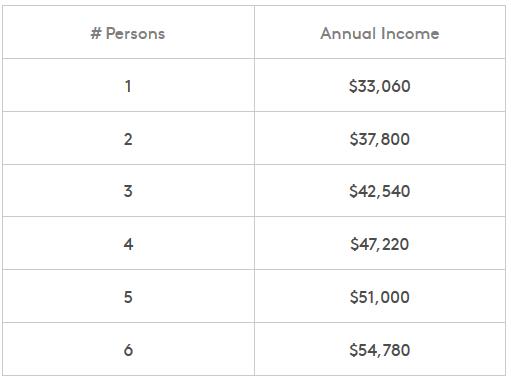 максимальные доходы для  аренды квартиры