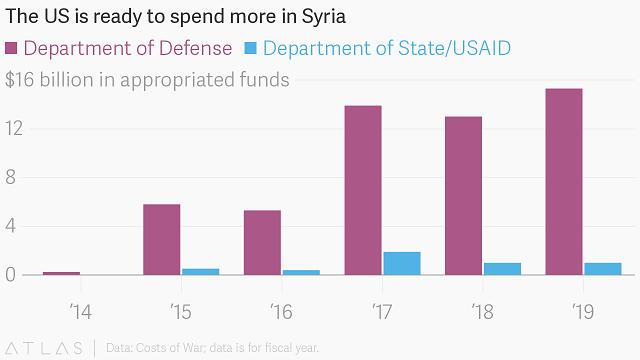 затраты на войну в Сирии по годам