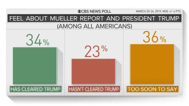 сколько процентов считают что Трамп полностью оправдан