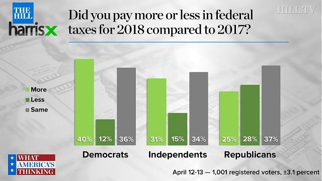 налоги в  зависимости от партийной принадлежности