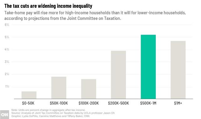 насколько снижение налогов помогло людям в зависимости от доходов