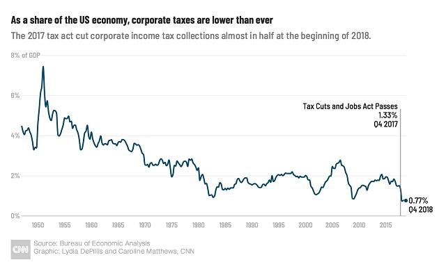 доля корпоративных налогов ВВП США