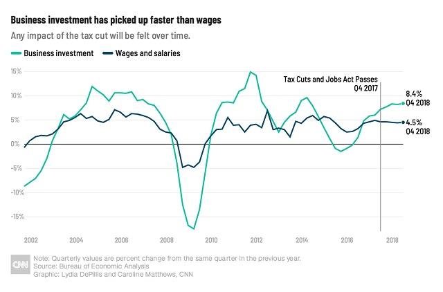 рост зарплат и инвестиций