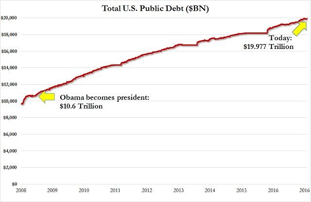 рост государственного долга при Обаме