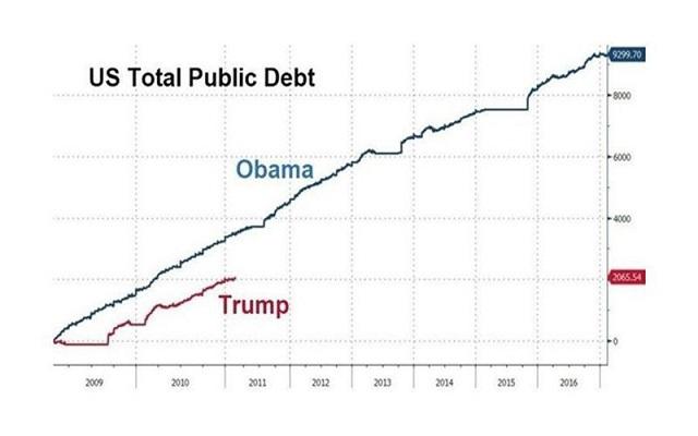 государственный долг при Обаме и при Трампе