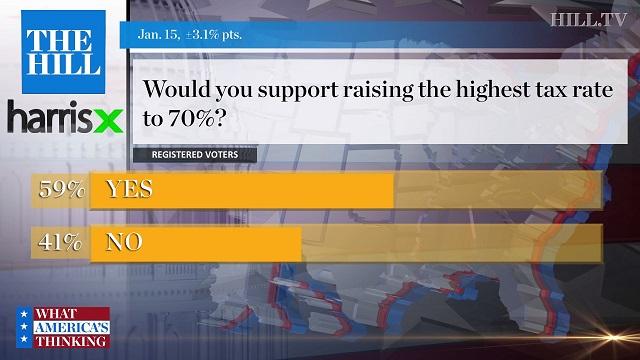 результаты опроса - поддерживаете ли вы налог на богатых
