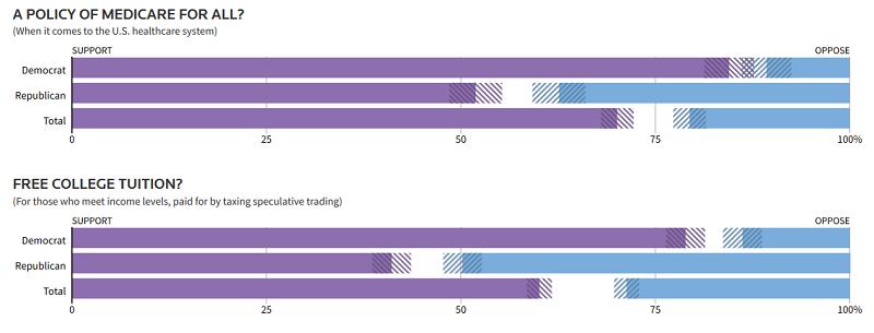 результаты опросов по бесплатному образованию и государственной медицине