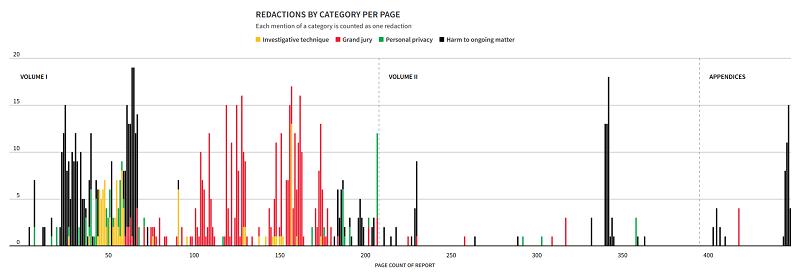 скриншот графика, показывающего количество закрашенных мест в отчёте Мюллера