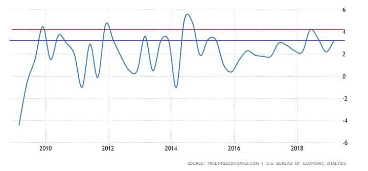 график роста ВВП США за 10 лет