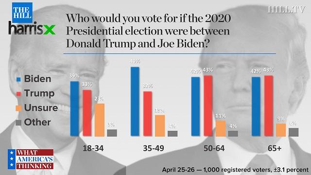 рейтинг Байдена и Трампа в зависимости от возраста