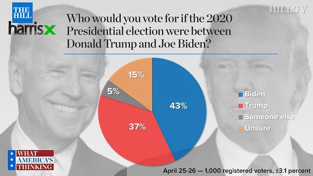 рейтинг Байдена и Трампа