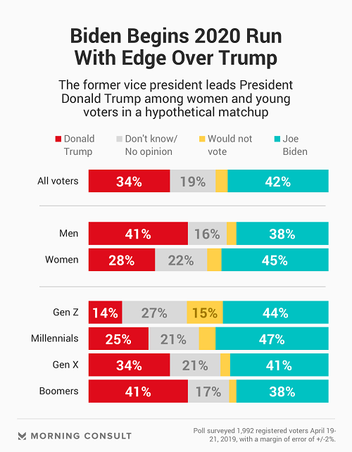 Байден - Трамп рейтинг