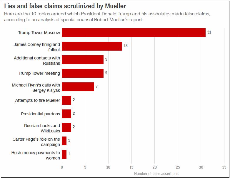 ложь сотрудников Трампа в отчёте Мюллера