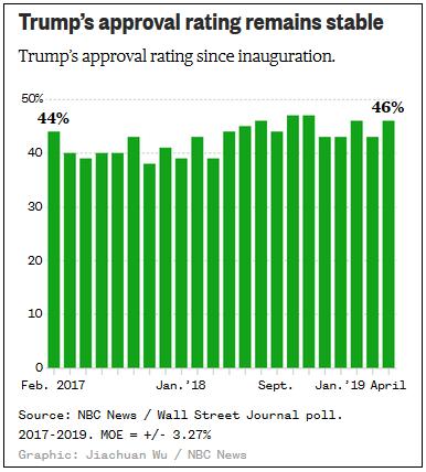 рейтинги Трампа