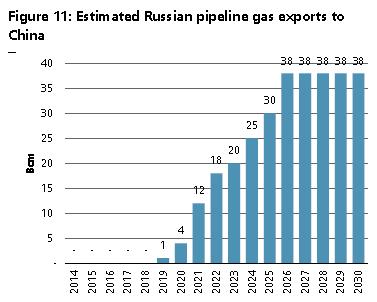 график объемов экспорта Газпрома