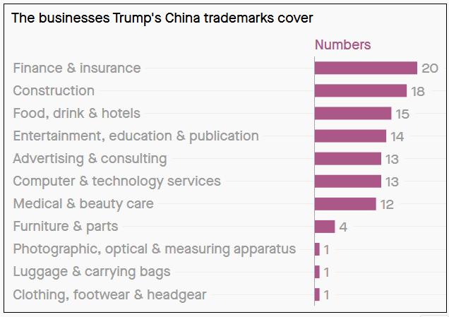 бизнесы, которые покрывают торговые марки Трампа