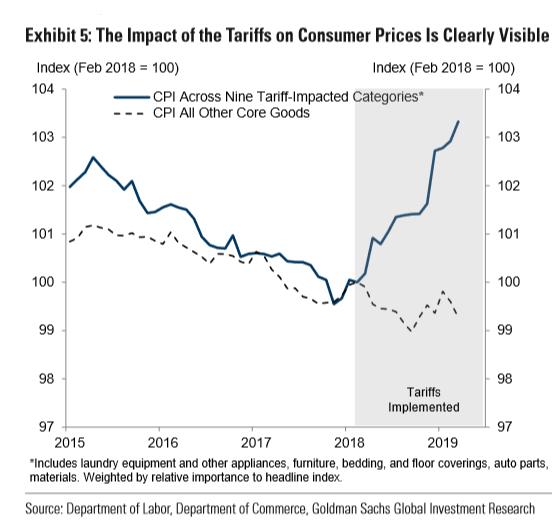 график потребительских цен