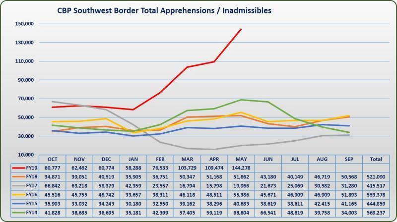 статистика нелегальных пересечений границы