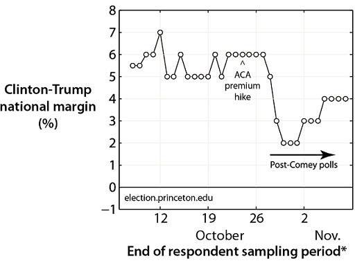 рейтинг Клинтон перед выборами в 2016 году