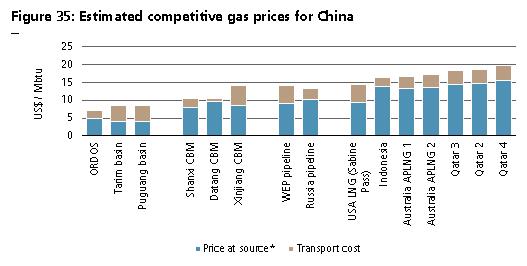 Источники газа в Китае