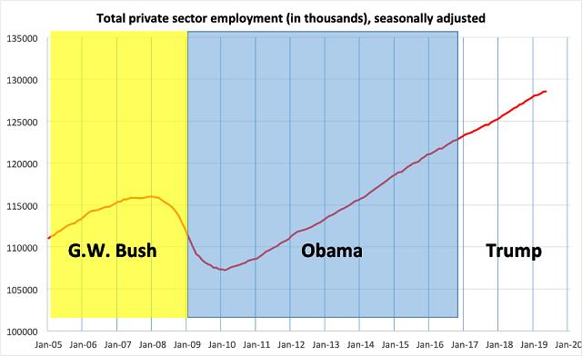 график создания рабочих мест в частном секторе