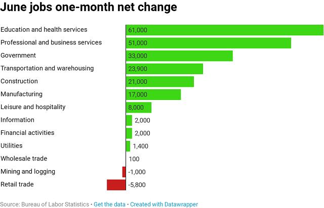 количество новых рабочих мест по секторам экономики