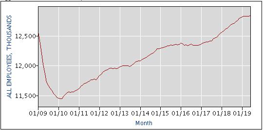 количество рабочих мест в промышленности
