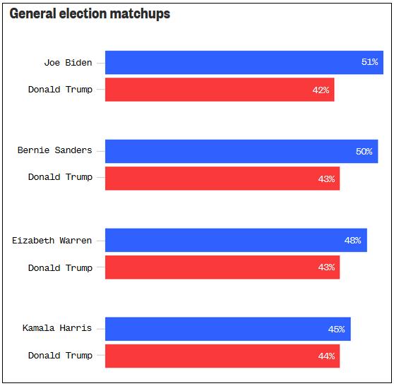 Рейтинги кандидатов в президенты от Демократической партии и Трампа