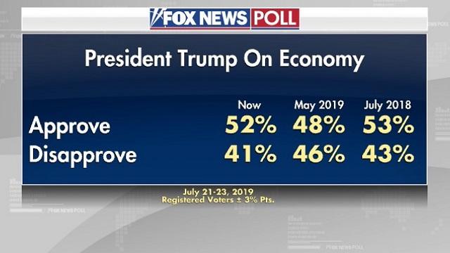 одобрение экономической политики Трампа
