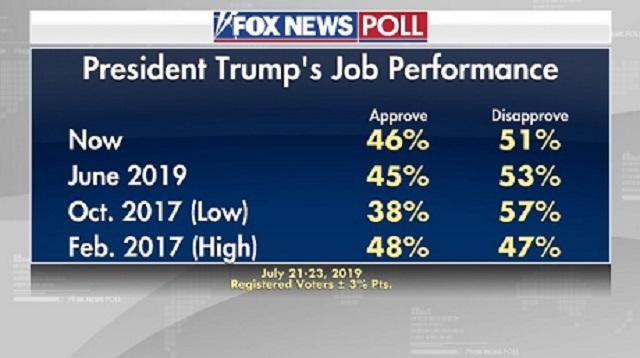 рейтинг одобрения Трампа