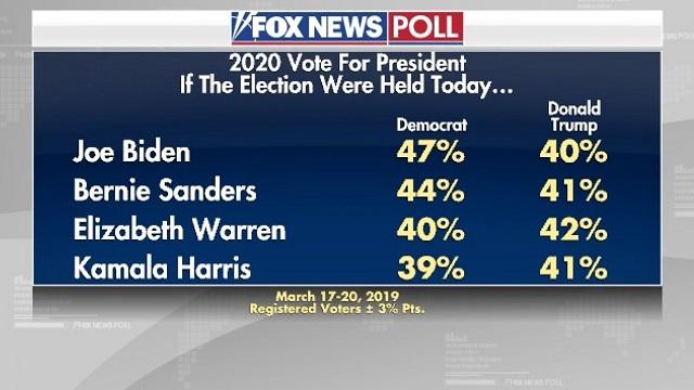 рейтинги Трампа и основных кандидатов от демократов