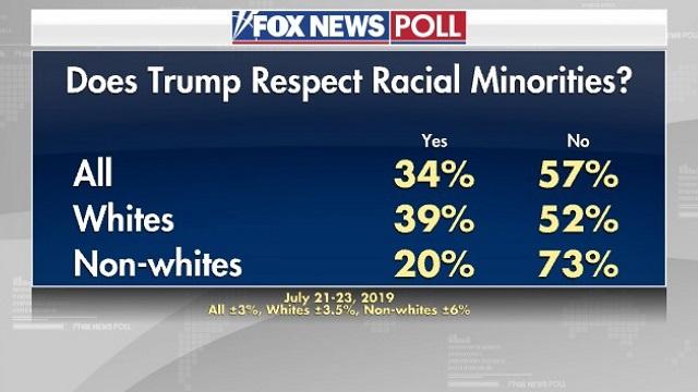 уважает ли Трамп расовые меньшинства?