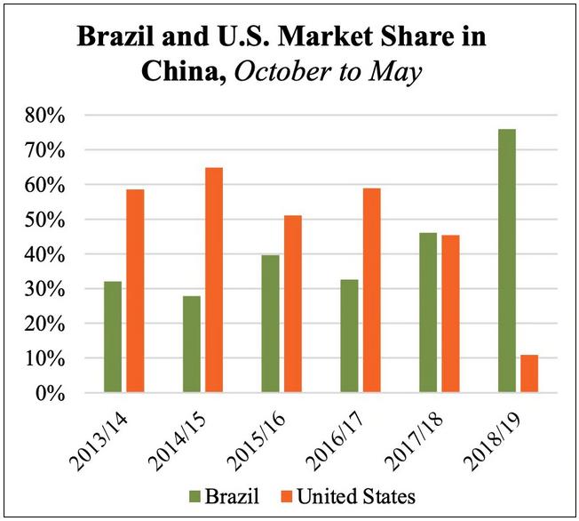 Экспорт соевых бобов в Китай из Бразилии и США
