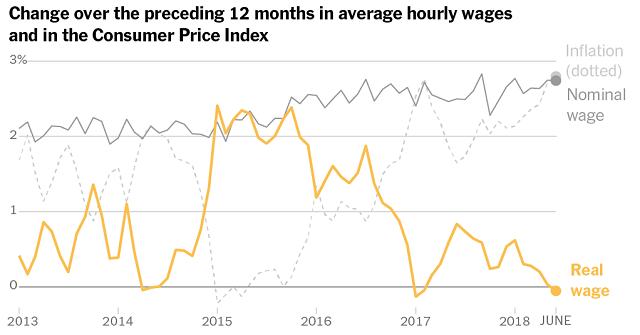 инфляция и заработная плата