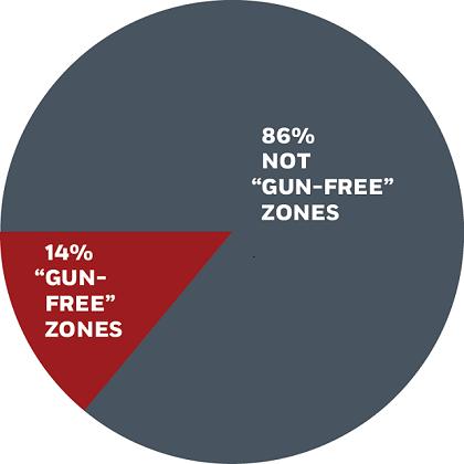 14% массовых расстрелов произошли в зонах свободных от оружия